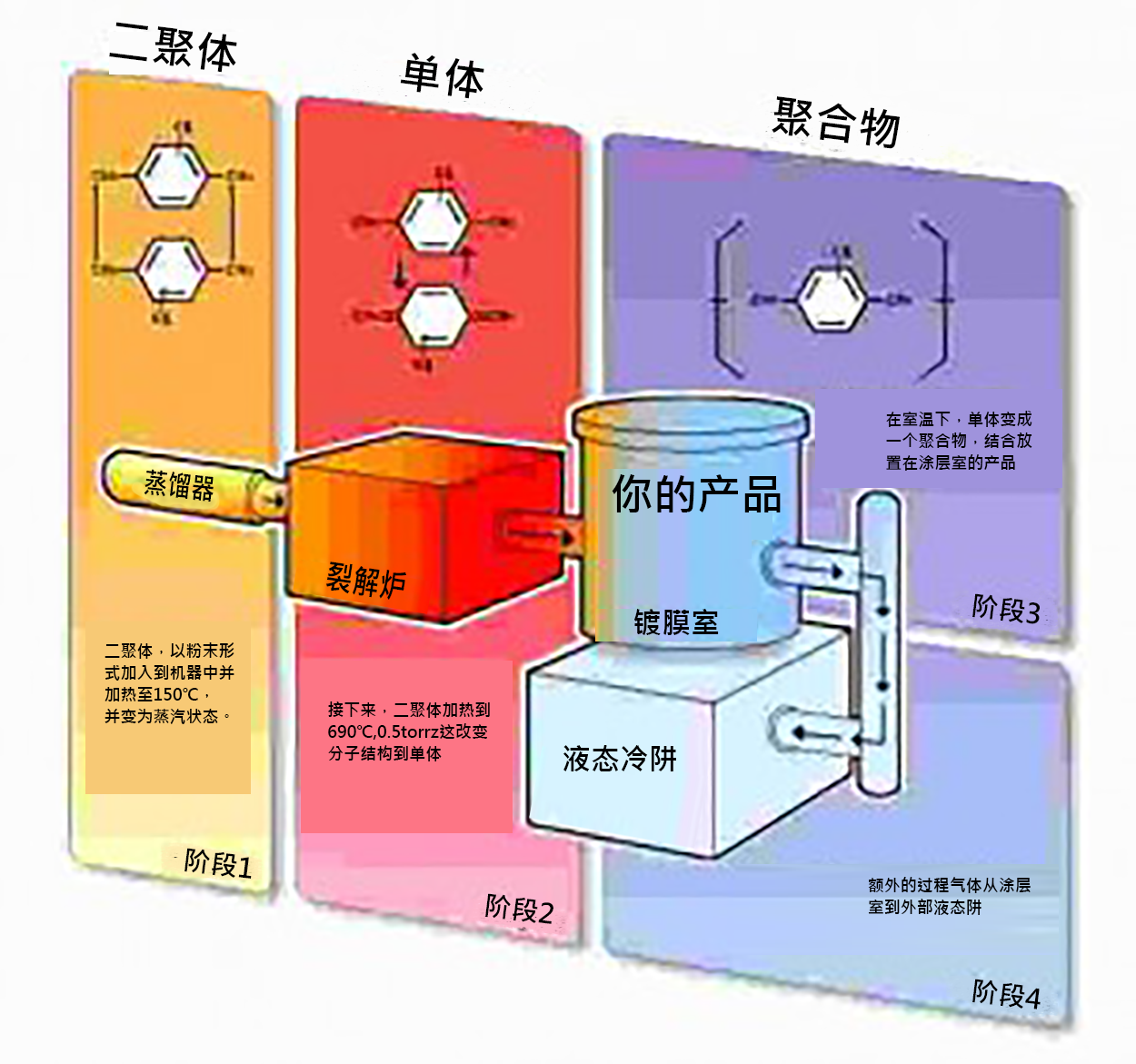 Parylene Coating Process