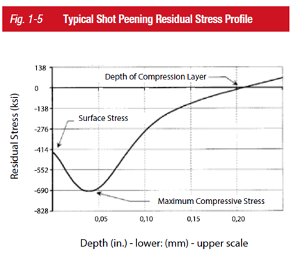Typical Shot Peening Residual Stress Profile
